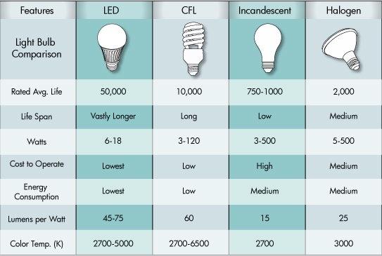 lamp-comparison-chart-life
